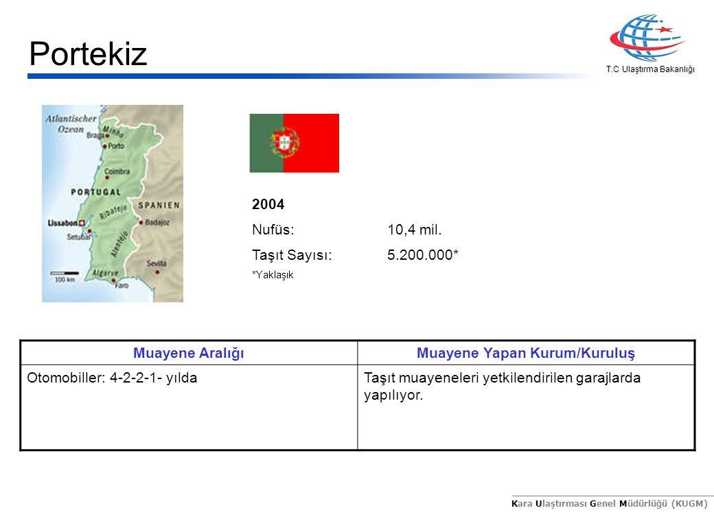 T.C Ulaştırma Bakanlığı Kara Ulaştırması Genel Müdürlüğü (KUGM) 2004 Nufüs:10,4 mil. Taşıt Sayısı:5.200.000* *Yaklaşık Muayene AralığıMuayene Yapan Ku