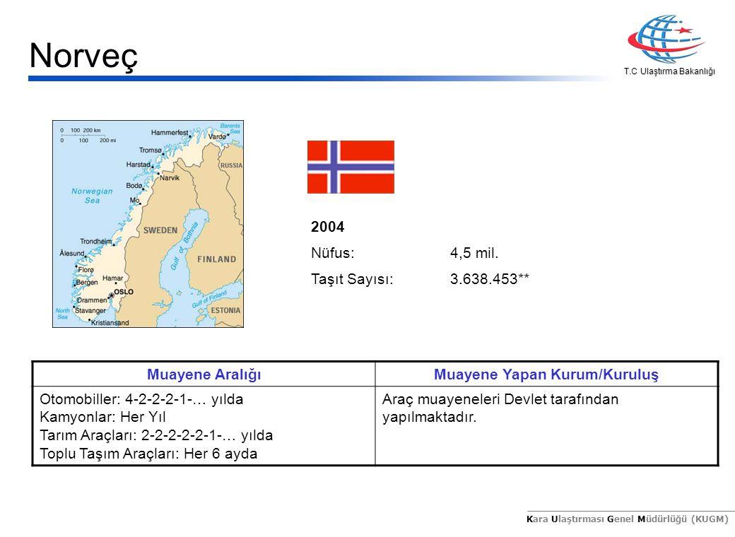 T.C Ulaştırma Bakanlığı Kara Ulaştırması Genel Müdürlüğü (KUGM) 2004 Nüfus:8,2 mil.