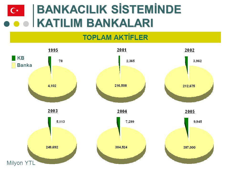 BANKACILIK SİSTEMİNDE KATILIM BANKALARI TOPLAM AKTİFLER