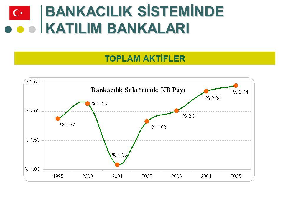 BANKACILIK SİSTEMİNDE KATILIM BANKALARI MEVDUAT / TOPLANAN FONLAR Bin YTL