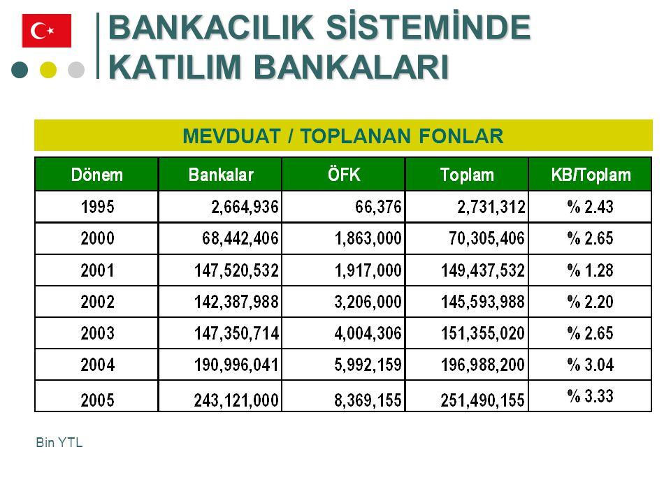 BANKACILIK SİSTEMİNDE KATILIM BANKALARI TİCARİ KREDİLER / KULLANDIRILAN FONLAR Bin YTL