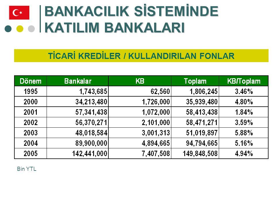 BANKACILIK SİSTEMİNDE KATILIM BANKALARI Ticari Krediler / Mevduat – Kullandırılan Fonlar / Toplanan Fonlar (%)