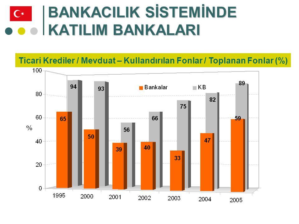 KATILIM BANKALARI BÜYÜME TRENDİ Personel Sayısı Şube Sayısı * 2006 Nisan Sonu