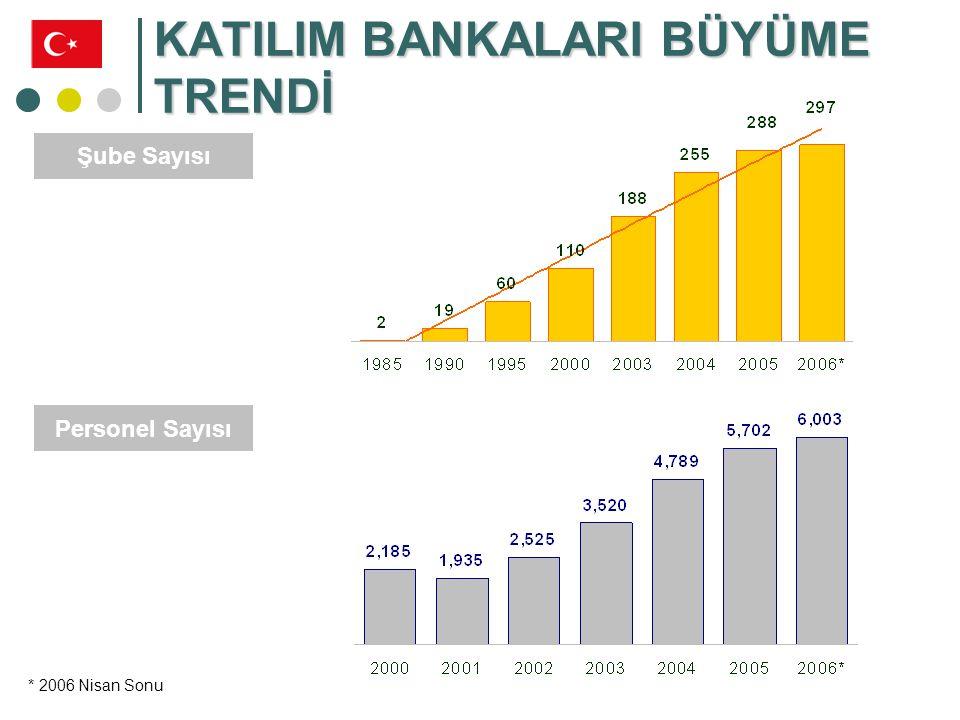 KATILIM BANKALARI BÜYÜME TRENDİ KB'NIN YILLAR İTİBARİYLE TOPLADIĞI FONLAR