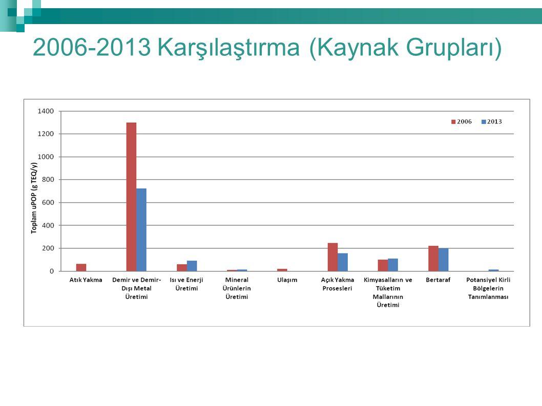 2006-2013 Karşılaştırma (Kaynak Grupları)