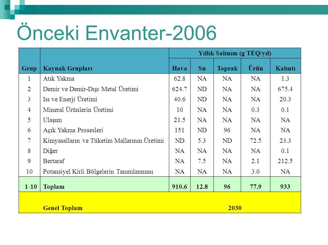 2006-2013 Karşılaştırma (% 36 Azalma)