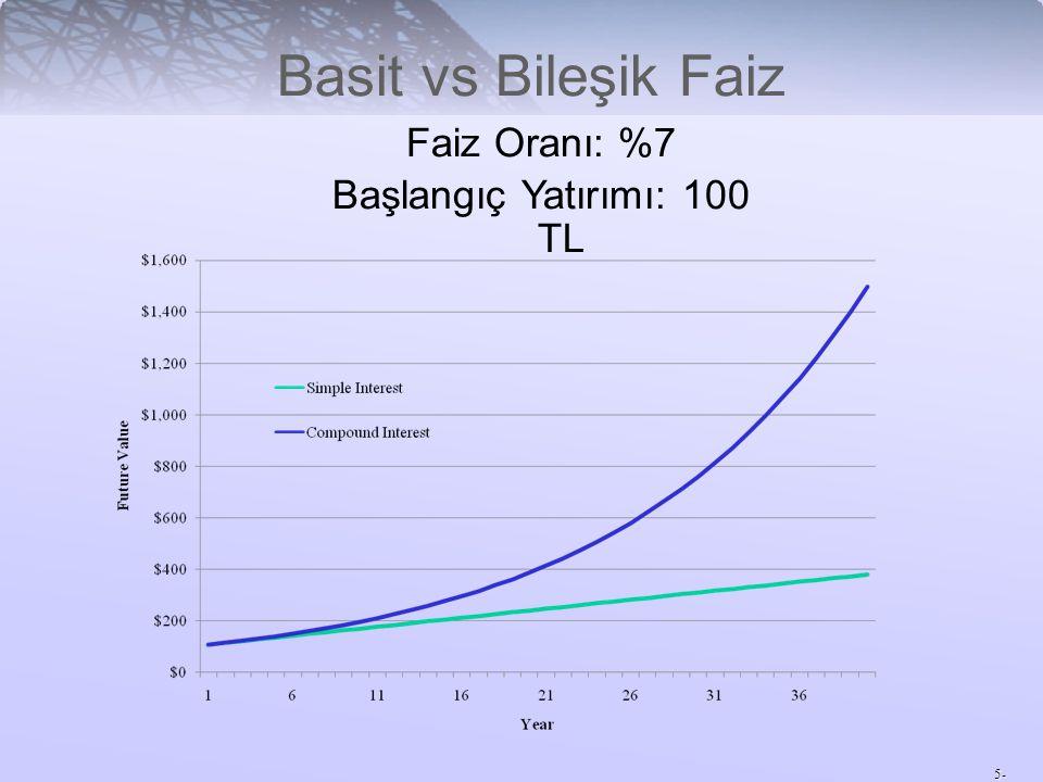 5- Basit vs Bileşik Faiz Faiz Oranı: %7 Başlangıç Yatırımı: 100 TL