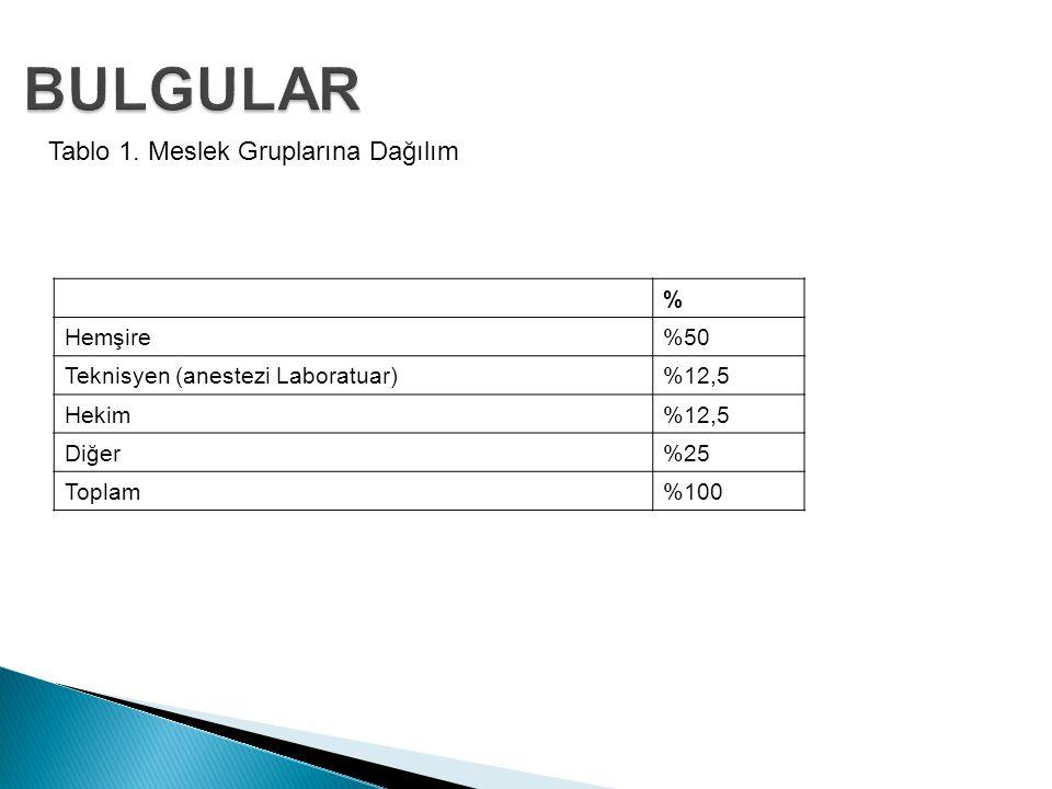 Tablo 1. Meslek Gruplarına Dağılım % Hemşire%50 Teknisyen (anestezi Laboratuar)%12,5 Hekim%12,5 Diğer%25 Toplam%100