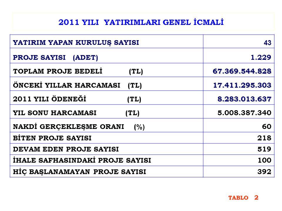2011 YILI YATIRIMLARI GENEL İCMALİ YATIRIM YAPAN KURULUŞ SAYISI 43 PROJE SAYISI (ADET)1.229 TOPLAM PROJE BEDELİ (TL)67.369.544.828 ÖNCEKİ YILLAR HARCA