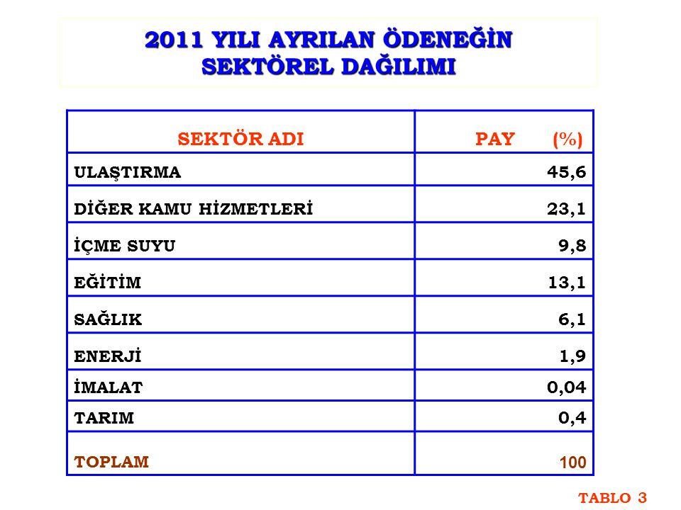2011 YILI AYRILAN ÖDENEĞİN SEKTÖREL DAĞILIMI SEKTÖR ADI PAY (%) ULAŞTIRMA45,6 DİĞER KAMU HİZMETLERİ23,1 İÇME SUYU9,8 EĞİTİM13,1 SAĞLIK6,1 ENERJİ1,9 İM