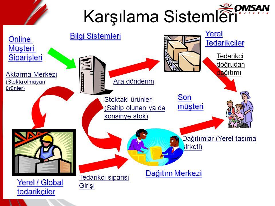 Tedarik/Talep Paradigmaları İş yapma İşi Organize etme İş Ekonomisi Katma Değer Alt Yapı • Pazar Yeri •Hiyerarşiler • Kıt fiziksel kaynaklar • Makinal