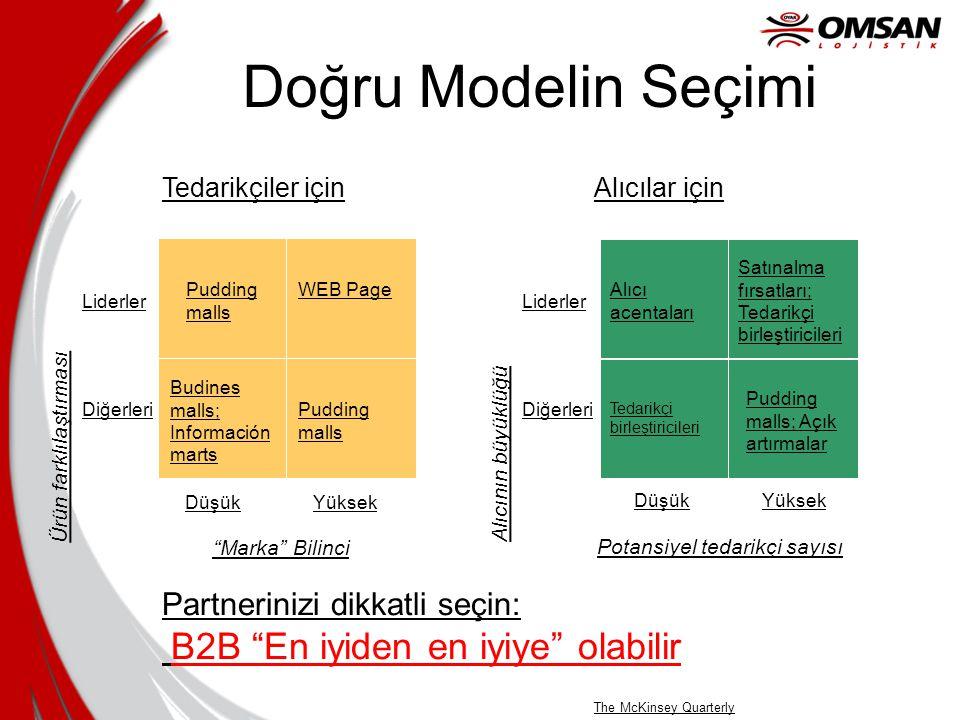 B2B nasıl organize edilmeli? Auto Mfg Auto Mfg Alıcılar Satıcılar Pazar yapıcısı Dağıtımcı / Broker Lider Alıcılar Verticalnet Siteleri Satınalma gücü
