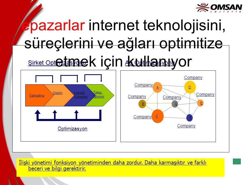 B2B'ye geçiş için engeller •Teknoloji Faktörleri -WEB'de güvenlik -Sistem entegrasyonu -Data dönüşümü -Yazılım ve Donanım Uyumu •Sosyal faktörler -B2B