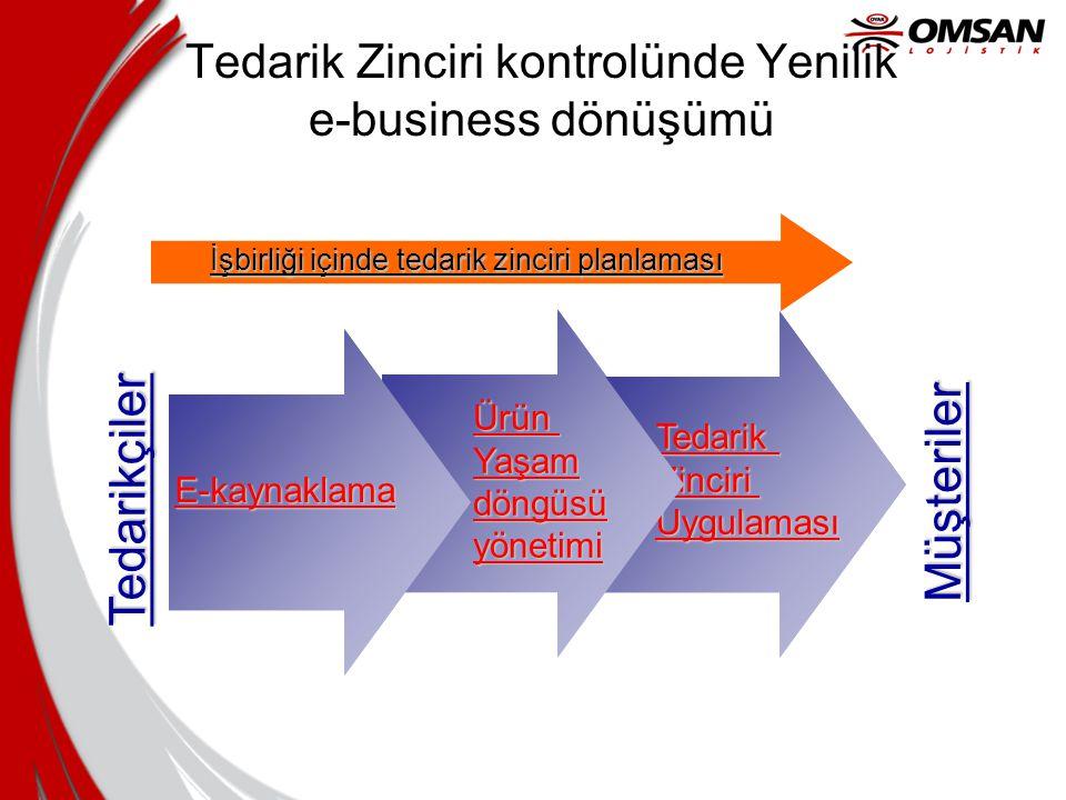 Şirket Optimizasyonu Ağ Optimizasyonu Satınalma Üretim Lojistik Yönetimi Talep tahmini Optimizasyon A F D G C E B Company epazarlar internet teknoloji