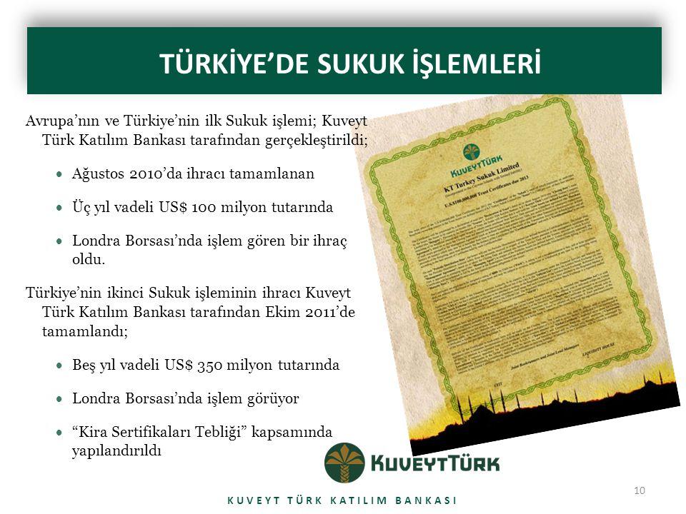 10 TÜRKİYE'DE SUKUK İŞLEMLERİ KUVEYT TÜRK KATILIM BANKASI Avrupa'nın ve Türkiye'nin ilk Sukuk işlemi; Kuveyt Türk Katılım Bankası tarafından gerçekleştirildi;  Ağustos 2010'da ihracı tamamlanan  Üç yıl vadeli US$ 100 milyon tutarında  Londra Borsası'nda işlem gören bir ihraç oldu.