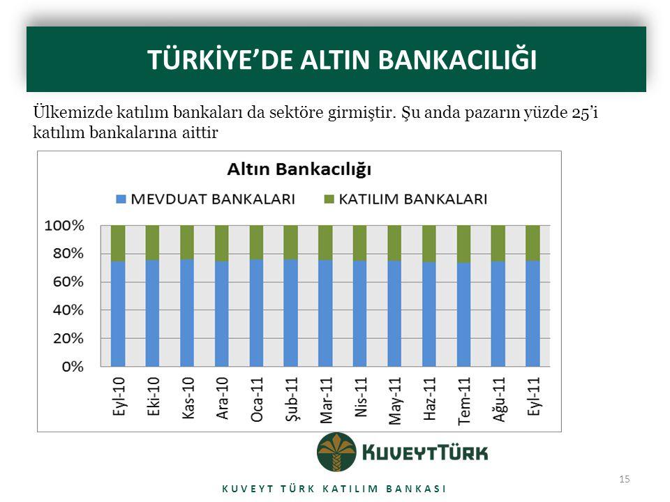 15 TÜRKİYE'DE ALTIN BANKACILIĞI KUVEYT TÜRK KATILIM BANKASI Ülkemizde katılım bankaları da sektöre girmiştir. Şu anda pazarın yüzde 25'i katılım banka