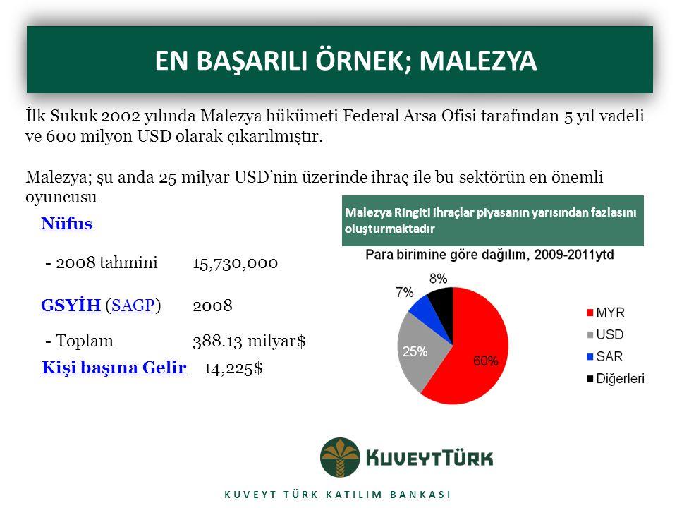 CALIBRI BOLD 42 pt EN BAŞARILI ÖRNEK; MALEZYA KUVEYT TÜRK KATILIM BANKASI İlk Sukuk 2002 yılında Malezya hükümeti Federal Arsa Ofisi tarafından 5 yıl vadeli ve 600 milyon USD olarak çıkarılmıştır.