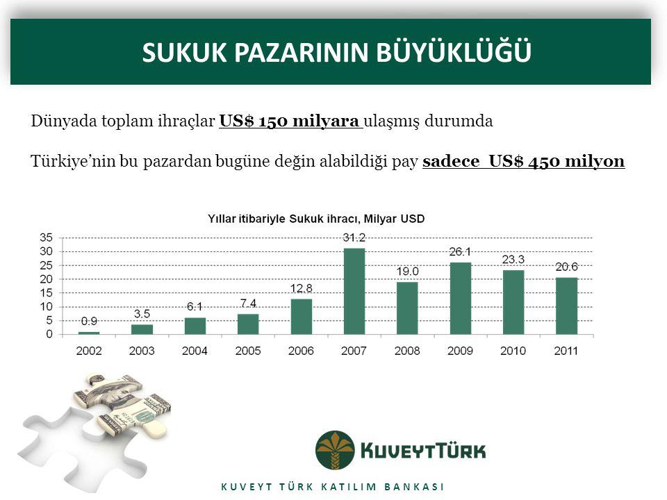 KUVEYT TÜRK KATILIM BANKASI SUKUK PAZARININ BÜYÜKLÜĞÜ Dünyada toplam ihraçlar US$ 150 milyara ulaşmış durumda Türkiye'nin bu pazardan bugüne değin alabildiği pay sadece US$ 450 milyon
