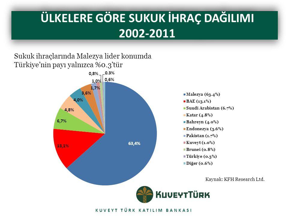 CALIBRI BOLD 42 pt ÜLKELERE GÖRE SUKUK İHRAÇ DAĞILIMI 2002-2011 KUVEYT TÜRK KATILIM BANKASI Kaynak: KFH Research Ltd.