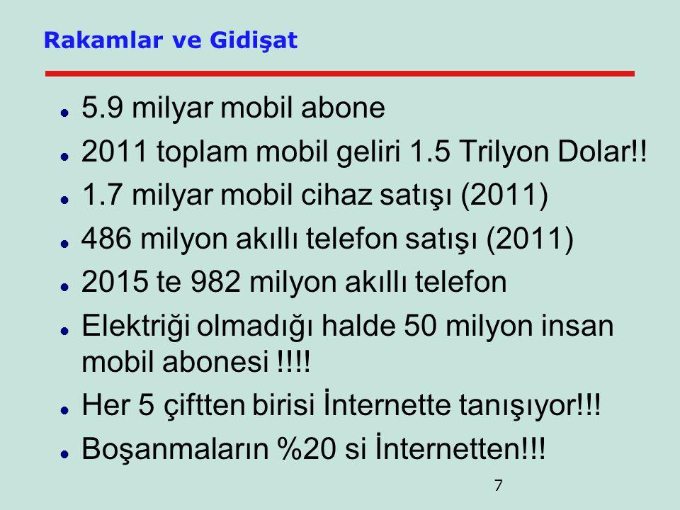 7  5.9 milyar mobil abone  2011 toplam mobil geliri 1.5 Trilyon Dolar!.
