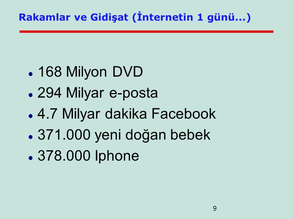 9 Rakamlar ve Gidişat (İnternetin 1 günü...)  168 Milyon DVD  294 Milyar e-posta  4.7 Milyar dakika Facebook  371.000 yeni doğan bebek  378.000 Iphone