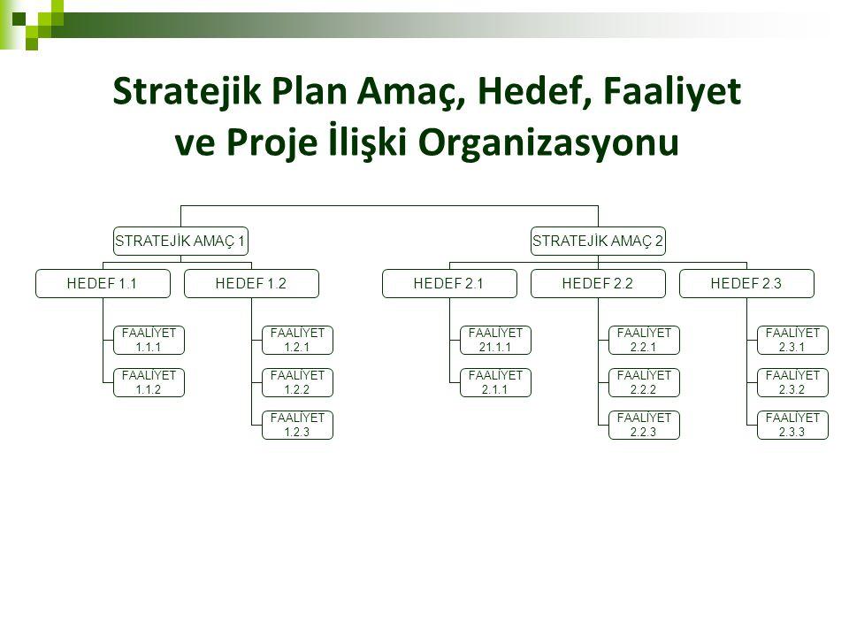 Stratejik Plan Amaç, Hedef, Faaliyet ve Proje İlişki Organizasyonu STRATEJİK AMAÇ 1STRATEJİK AMAÇ 2 HEDEF 1.1 FAALİYET 1.1.1 FAALİYET 1.1.2 HEDEF 1.2