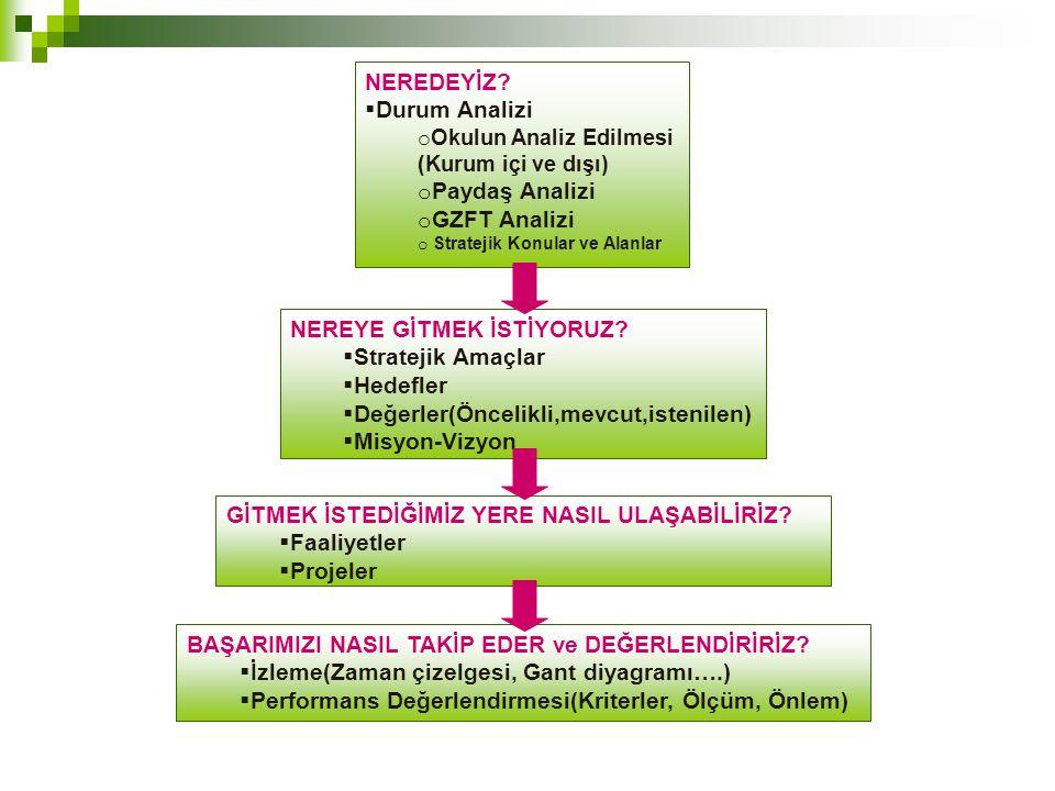 GZFT ANALİZİ  Kuruluş içi analiz ve çevre analizinde kullanılabilecek temel yöntemlerden birisi GZFT (Güçlü Yönler, Zayıf Yönler, Fırsatlar ve Tehditler) analizidir.