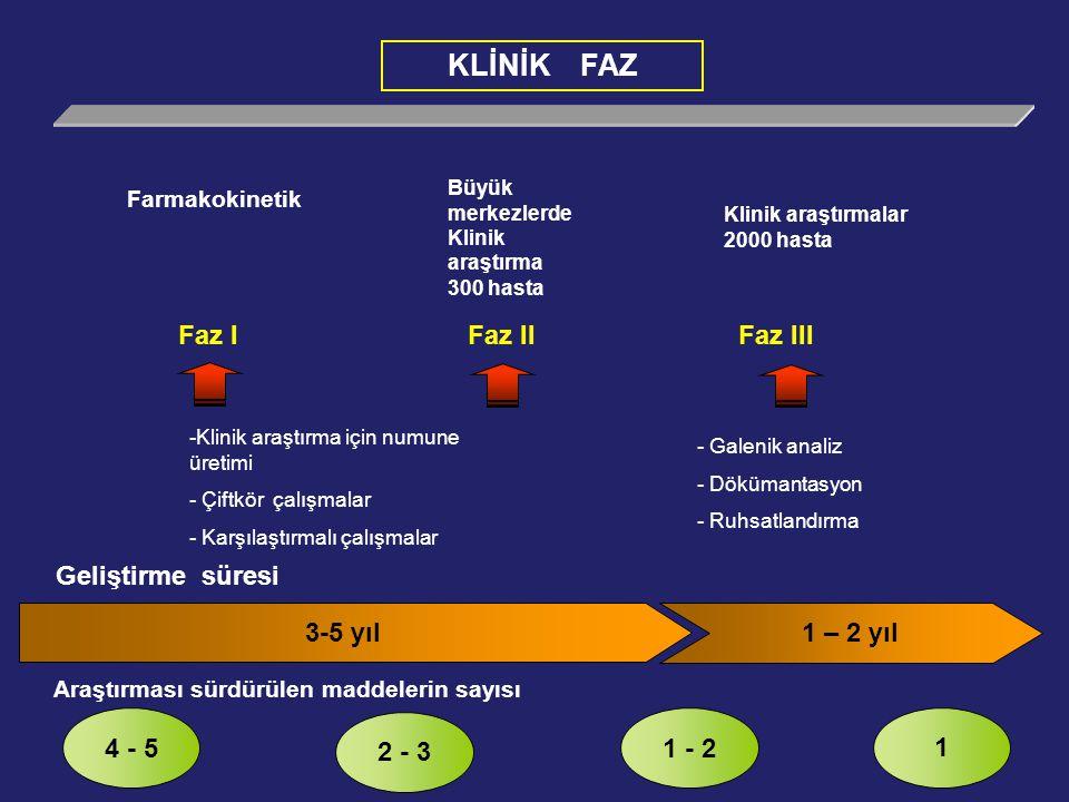 KLİNİK FAZ 3-5 yıl 1 – 2 yıl Geliştirme süresi Araştırması sürdürülen maddelerin sayısı 4 - 5 2 - 3 1 - 2 1 Farmakokinetik Büyük merkezlerde Klinik araştırma 300 hasta Klinik araştırmalar 2000 hasta -Klinik araştırma için numune üretimi - Çiftkör çalışmalar - Karşılaştırmalı çalışmalar - Galenik analiz - Dökümantasyon - Ruhsatlandırma Faz I Faz IIFaz III
