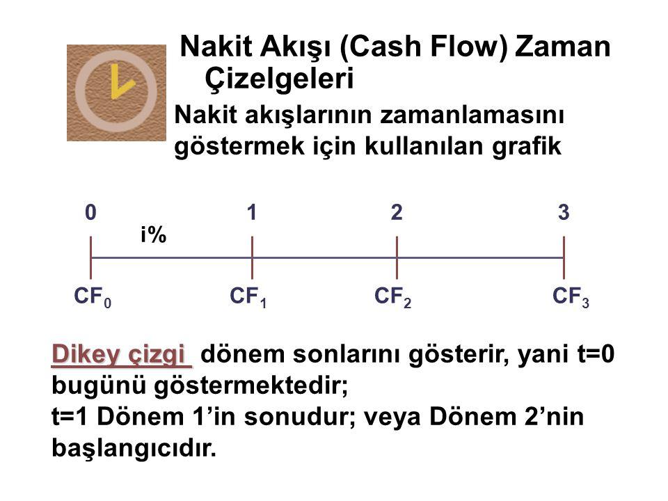 Nakit Akışı (Cash Flow) Zaman Çizelgeleri CF 0 CF 1 CF 3 CF 2 0123 i% Dikey çizgi Dikey çizgi dönem sonlarını gösterir, yani t=0 bugünü göstermektedir