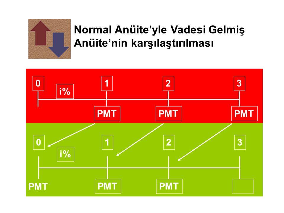 Normal Anüite'yle Vadesi Gelmiş Anüite'nin karşılaştırılması PMT 0123 i% PMT 0123 i% PMT