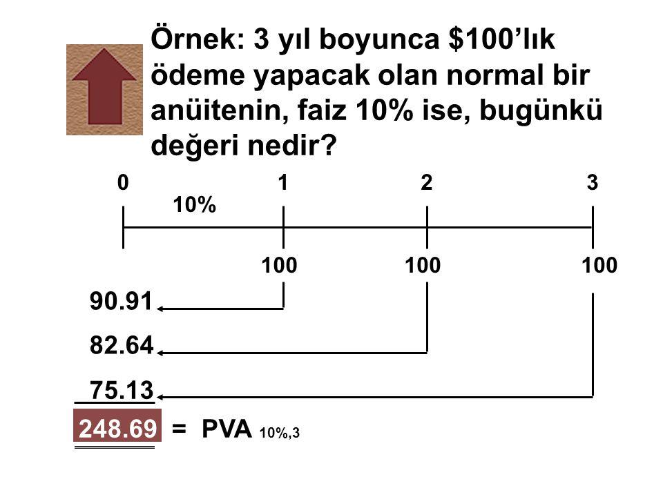 Örnek: 3 yıl boyunca $100'lık ödeme yapacak olan normal bir anüitenin, faiz 10% ise, bugünkü değeri nedir? 248.69 = PVA 10%,3 100 0123 10% 90.91 82.64