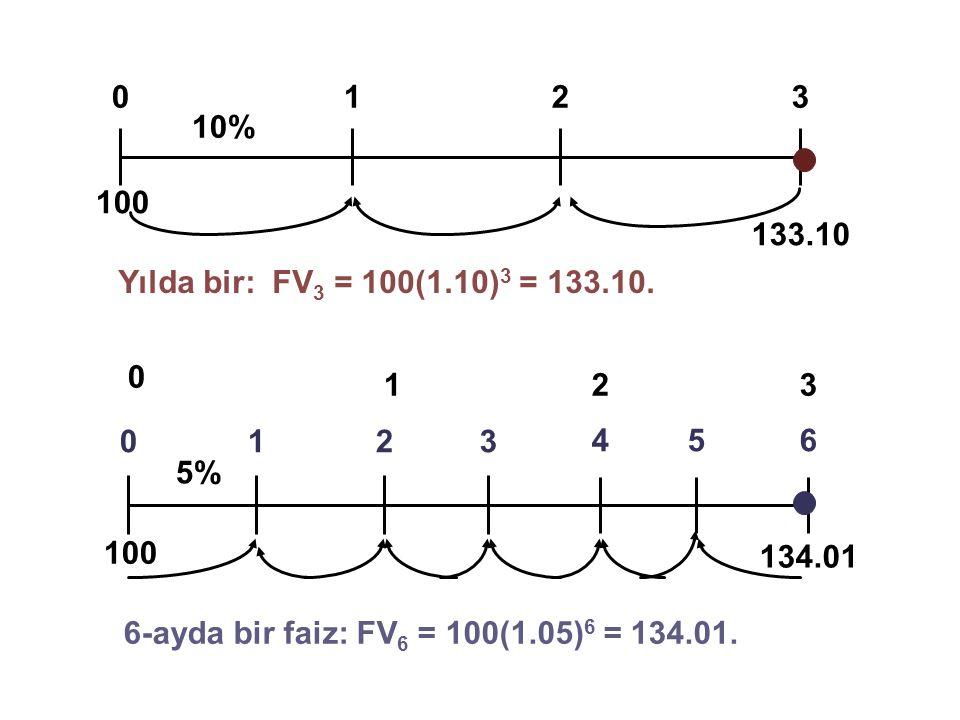 0123 10% 100 133.10 0123 5% 456 134.01 123 0 100 Yılda bir: FV 3 = 100(1.10) 3 = 133.10. 6-ayda bir faiz: FV 6 = 100(1.05) 6 = 134.01.