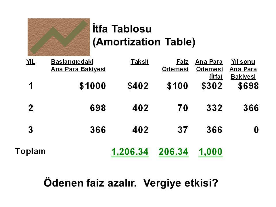 Ödenen faiz azalır. Vergiye etkisi? İtfa Tablosu (Amortization Table)