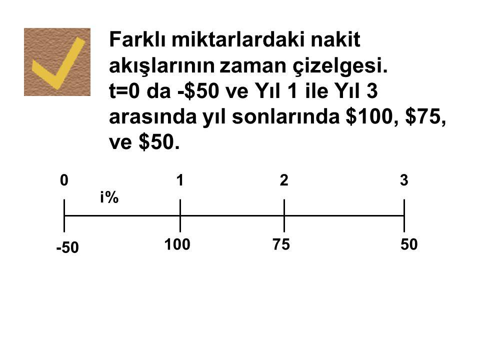 Farklı miktarlardaki nakit akışlarının zaman çizelgesi. t=0 da -$50 ve Yıl 1 ile Yıl 3 arasında yıl sonlarında $100, $75, ve $50. 100 50 75 0123 i% -5