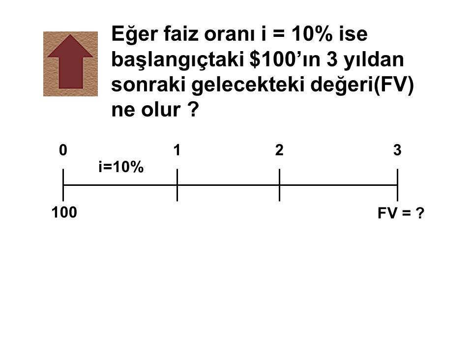 Eğer faiz oranı i = 10% ise başlangıçtaki $100'ın 3 yıldan sonraki gelecekteki değeri(FV) ne olur ? FV = ? 0123 i=10% 100