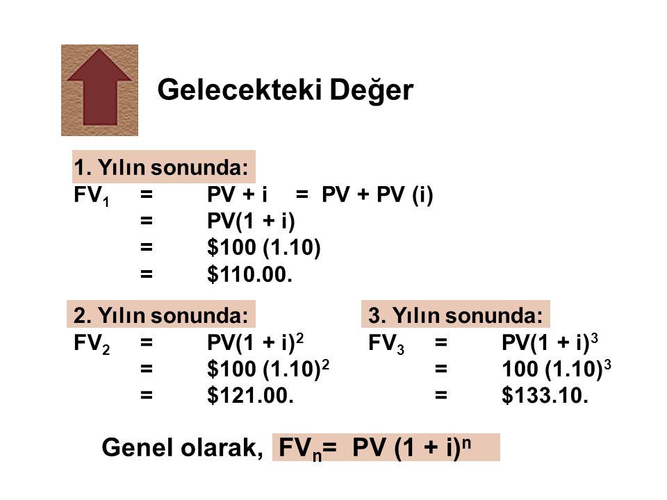 GeneI olarak, FV n = PV (1 + i) n 3. Yılın sonunda: FV 3 =PV(1 + i) 3 =100 (1.10) 3 =$133.10. 2. Yılın sonunda: FV 2 =PV(1 + i) 2 =$100 (1.10) 2 =$121