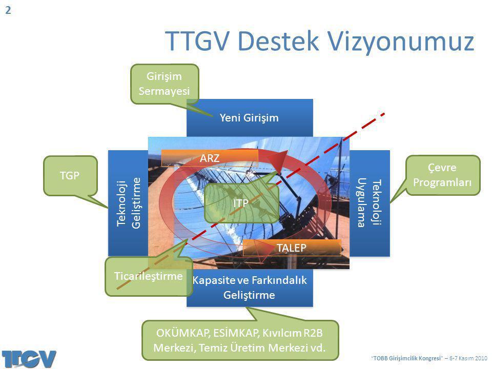 Yeni Girişim Teknoloji Uygulama Teknoloji Uygulama Teknoloji Geliştirme Teknoloji Geliştirme Kapasite ve Farkındalık Geliştirme ARZ TALEP TGP Girişim