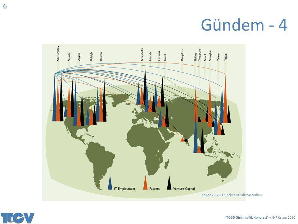Kaynak : 2007 Index of Silicon Valley Gündem - 4 6 TOBB Girişimcilik Kongresi – 6-7 Kasım 2010