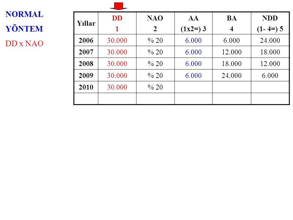 NORMALYÖNTEM DD x NAO Yıllar DD 1 NAO 2 AA (1x2=) 3 BA 4 NDD (1- 4=) 5 200630.000% 206.000 24.000 200730.000% 206.00012.00018.000 200830.000% 206.0001