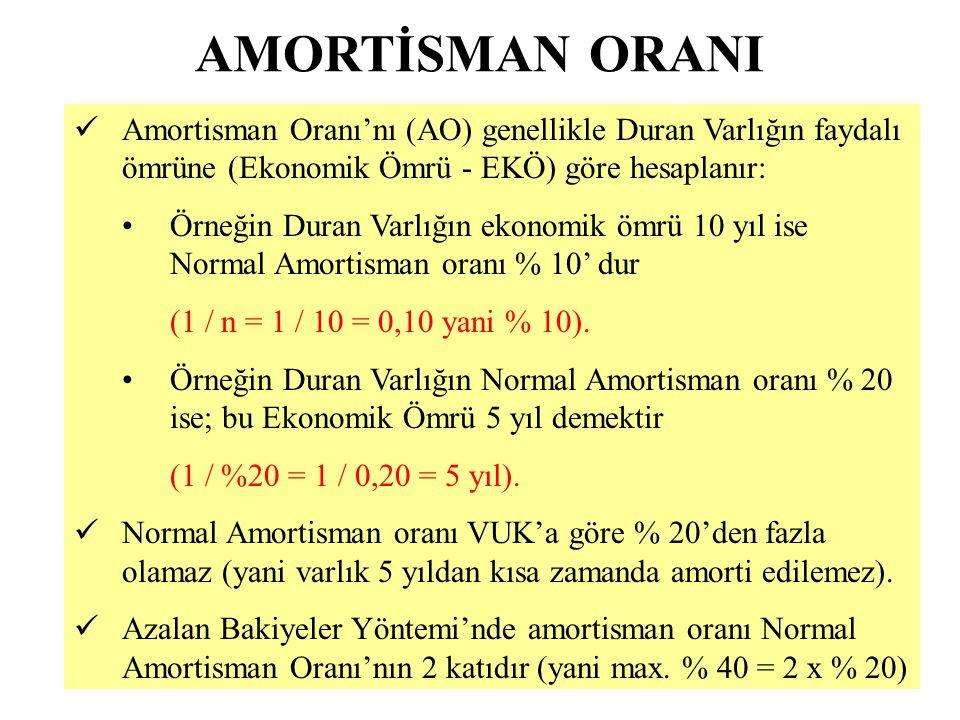Azalan Bakiyeler Yöntemi Normal yöntemden farklı olan bu yönteme göre ayrılacak amortisman (AA) tutarı; duran varlığın kalan değeri (NDD = DD - BA) Normal Amortisman Oranı'nın 2 katı (NAO) ile çarpılarak bulunur.