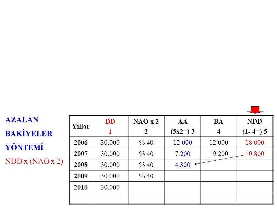 AZALANBAKİYELERYÖNTEMİ NDD x (NAO x 2) Yıllar DD 1 NAO x 2 2 AA (5x2=) 3 BA 4 NDD (1- 4=) 5 200630.000% 4012.000 18.000 200730.000% 407.20019.20010.80
