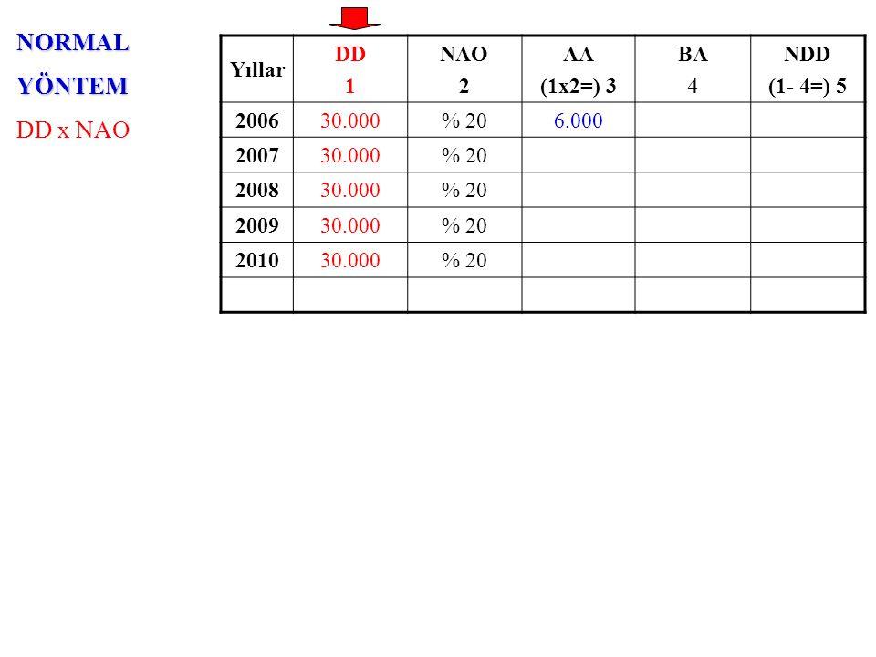 AZALANBAKİYELERYÖNTEMİ NDD x (NAO x 2) Yıllar DD 1 NAO x 2 2 AA (5x2=) 3 BA 4 NDD (1- 4=) 5 200630.000% 4012.000 18.000 200730.000% 40 200830.000% 40 200930.000% 40 201030.000