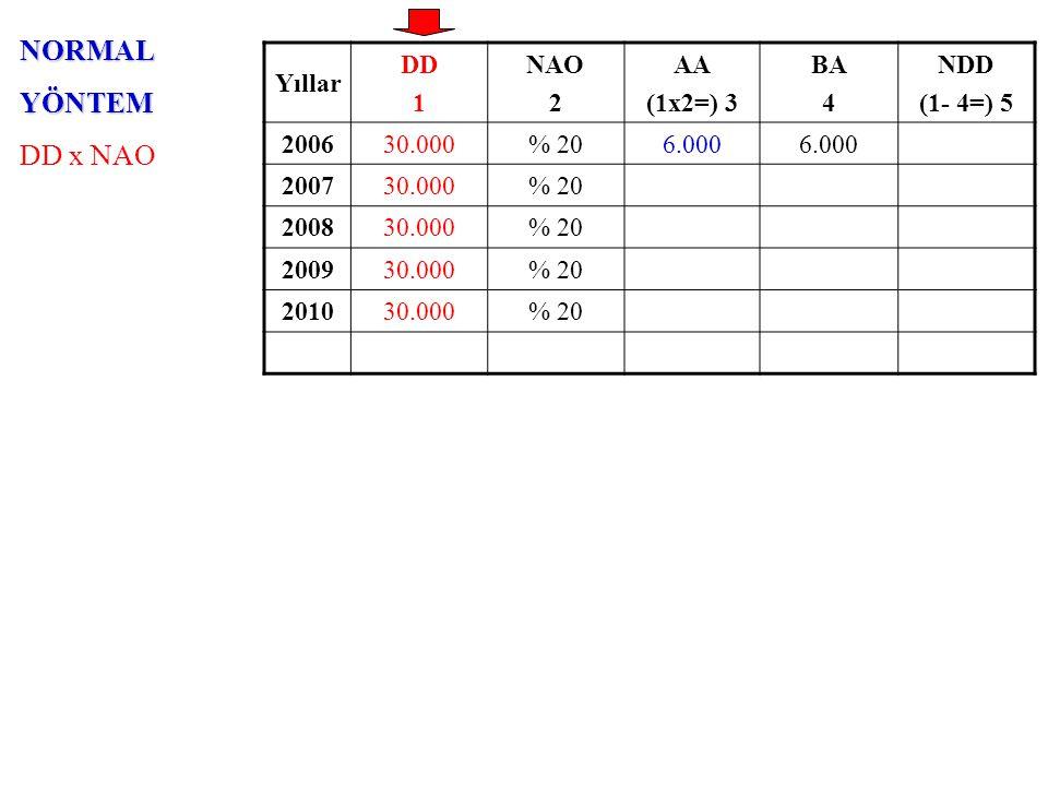 AZALANBAKİYELERYÖNTEMİ NDD x (NAO x 2) Yıllar DD 1 NAO x 2 2 AA (5x2=) 3 BA 4 NDD (1- 4=) 5 200630.000% 4012.000 18.000 200730.000% 407.200 200830.000% 40 200930.000% 40 201030.000