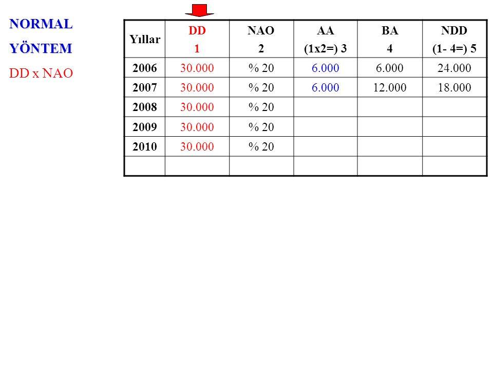 AZALANBAKİYELERYÖNTEMİ NDD x (NAO x 2) Yıllar DD 1 NAO x 2 2 AA (5x2=) 3 BA 4 NDD (1- 4=) 5 200630.000% 4012.000 18.000 200730.000% 407.20019.20010.800 200830.000% 40 200930.000% 40 201030.000