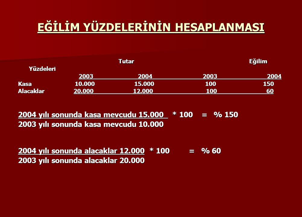 EĞİLİM YÜZDELERİNİN HESAPLANMASI Tutar Eğilim Yüzdeleri Tutar Eğilim Yüzdeleri 2003 2004 2003 2004 2003 2004 2003 2004 Kasa 10.000 15.000 100 150 Alacaklar 20.000 12.000 100 60 2004 yılı sonunda kasa mevcudu 15.000 * 100 = % 150 2003 yılı sonunda kasa mevcudu 10.000 2004 yılı sonunda alacaklar 12.000 * 100 = % 60 2003 yılı sonunda alacaklar 20.000