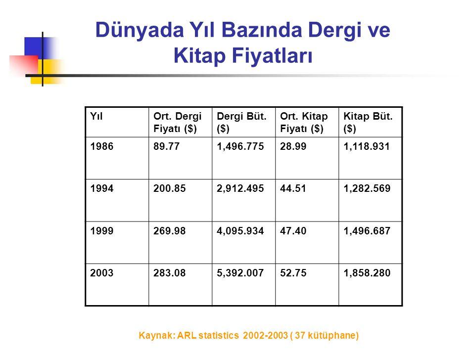 Kaynak: ARL statistics 2002-2003 ( 37 kütüphane) Dünyada Yıl Bazında Dergi ve Kitap Fiyatları YılOrt. Dergi Fiyatı ($) Dergi Büt. ($) Ort. Kitap Fiyat