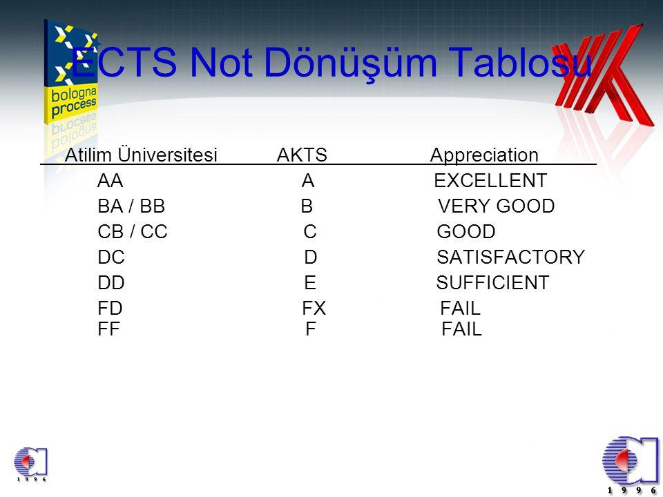 13 ECTS Not Dönüşüm Tablosu Atilim Üniversitesi AKTS Appreciation AA A EXCELLENT BA / BB B VERY GOOD CB / CC C GOOD DC D SATISFACTORY DD E SUFFICIENT