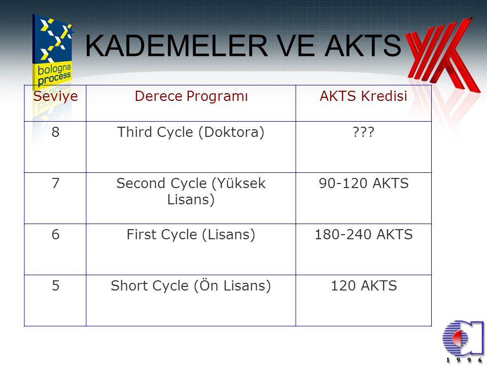 17 KADEMELER VE AKTS SeviyeDerece ProgramıAKTS Kredisi 8Third Cycle (Doktora)??? 7Second Cycle (Yüksek Lisans) 90-120 AKTS 6First Cycle (Lisans)180-24