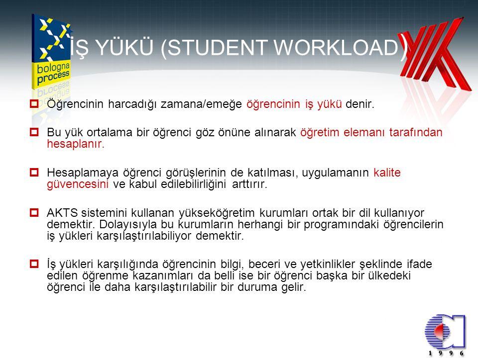 4 İŞ YÜKÜ (STUDENT WORKLOAD )  Öğrencinin harcadığı zamana/emeğe öğrencinin iş yükü denir.  Bu yük ortalama bir öğrenci göz önüne alınarak öğretim e