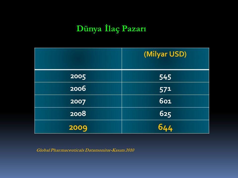 (Milyar USD) 2005545 2006571 2007601 2008625 2009644 Dünya İlaç Pazarı Global Pharmaceuticals Datamonitor-Kasım 2010